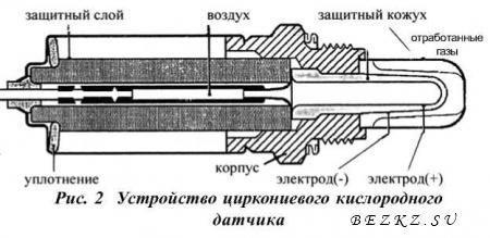 Широкополосный и узкополосный датчик кислорода, принцип действия